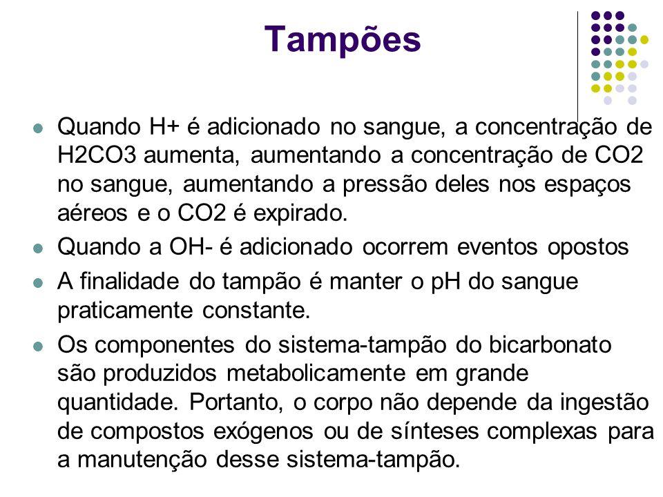 Tampões Quando H+ é adicionado no sangue, a concentração de H2CO3 aumenta, aumentando a concentração de CO2 no sangue, aumentando a pressão deles nos