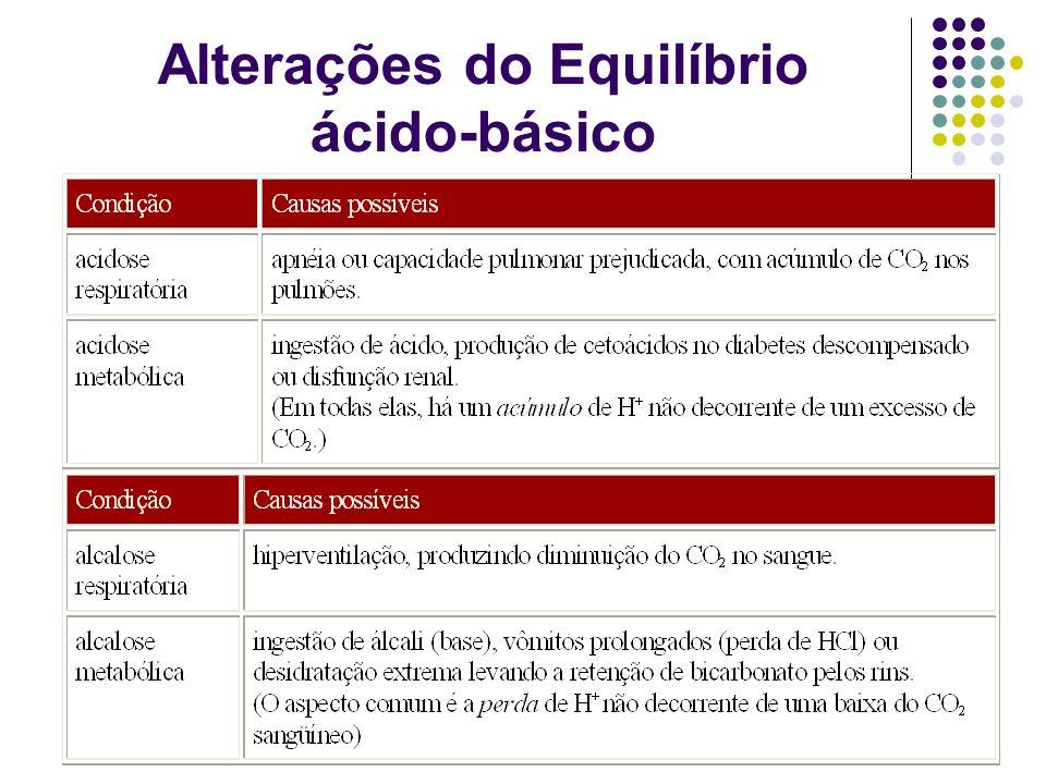 Alterações do Equilíbrio ácido-básico