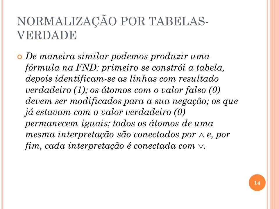 NORMALIZAÇÃO POR TABELAS- VERDADE De maneira similar podemos produzir uma fórmula na FND: primeiro se constrói a tabela, depois identificam-se as linh
