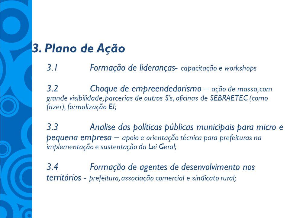 3. Plano de Ação 3.1Formação de lideranças- capacitação e workshops 3.2Choque de empreendedorismo – ação de massa, com grande visibilidade, parcerias