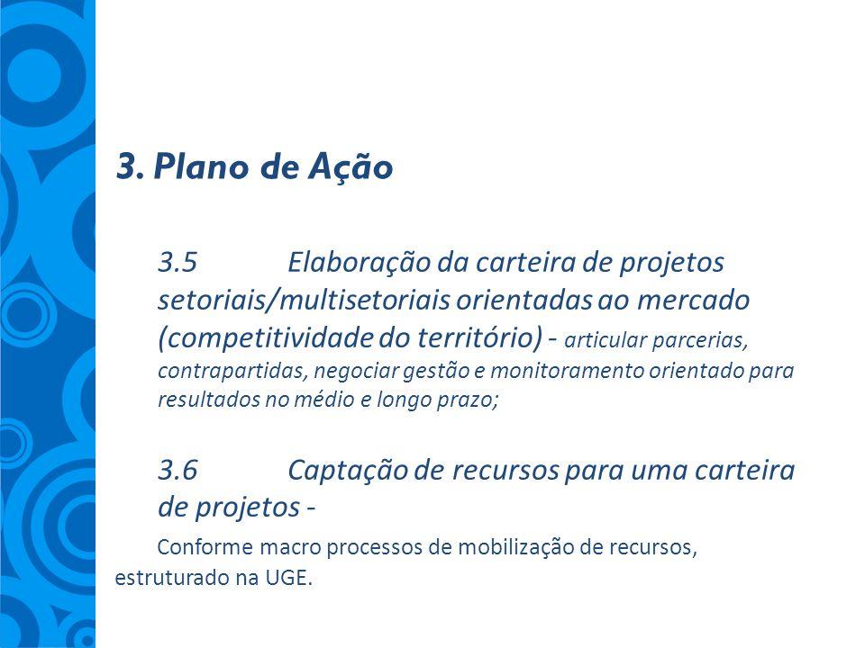 3. Plano de Ação 3.5Elaboração da carteira de projetos setoriais/multisetoriais orientadas ao mercado (competitividade do território) - articular parc