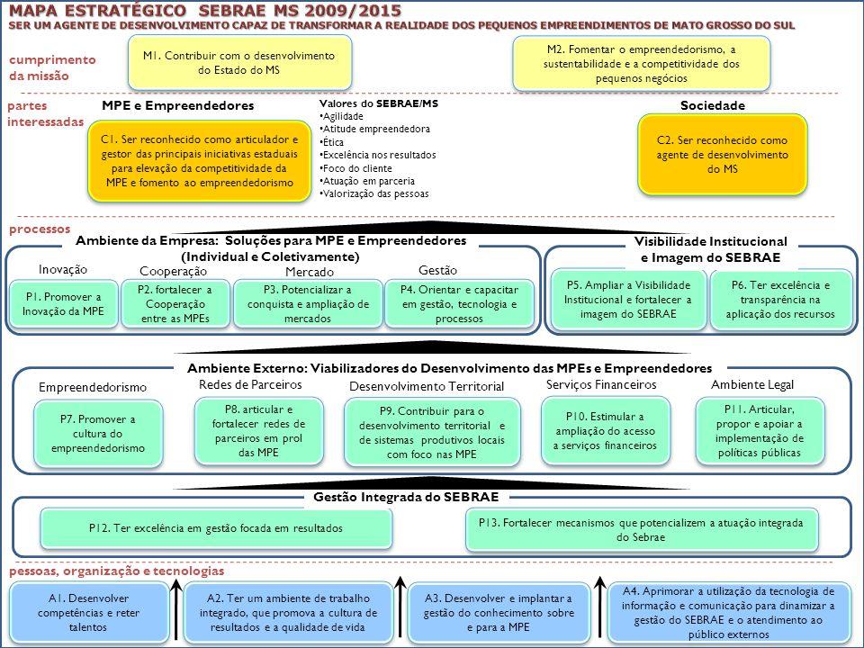 M1. Contribuir com o desenvolvimento do Estado do MS M2. Fomentar o empreendedorismo, a sustentabilidade e a competitividade dos pequenos negócios cum