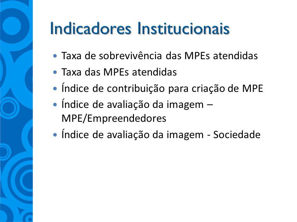 Taxa de sobrevivência das MPEs atendidas Taxa das MPEs atendidas Índice de contribuição para criação de MPE Índice de avaliação da imagem – MPE/Empree