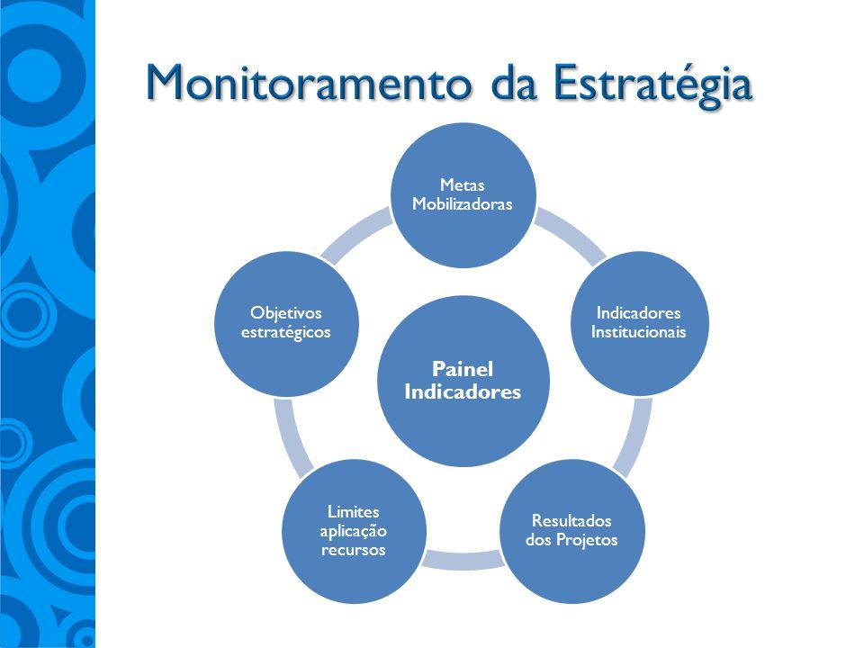 Painel Indicadores Metas Mobilizadoras Indicadores Institucionais Resultados dos Projetos Limites aplicação recursos Objetivos estratégicos