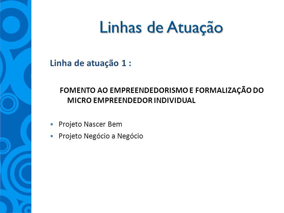 Linha de atuação 1 : FOMENTO AO EMPREENDEDORISMO E FORMALIZAÇÃO DO MICRO EMPREENDEDOR INDIVIDUAL Projeto Nascer Bem Projeto Negócio a Negócio