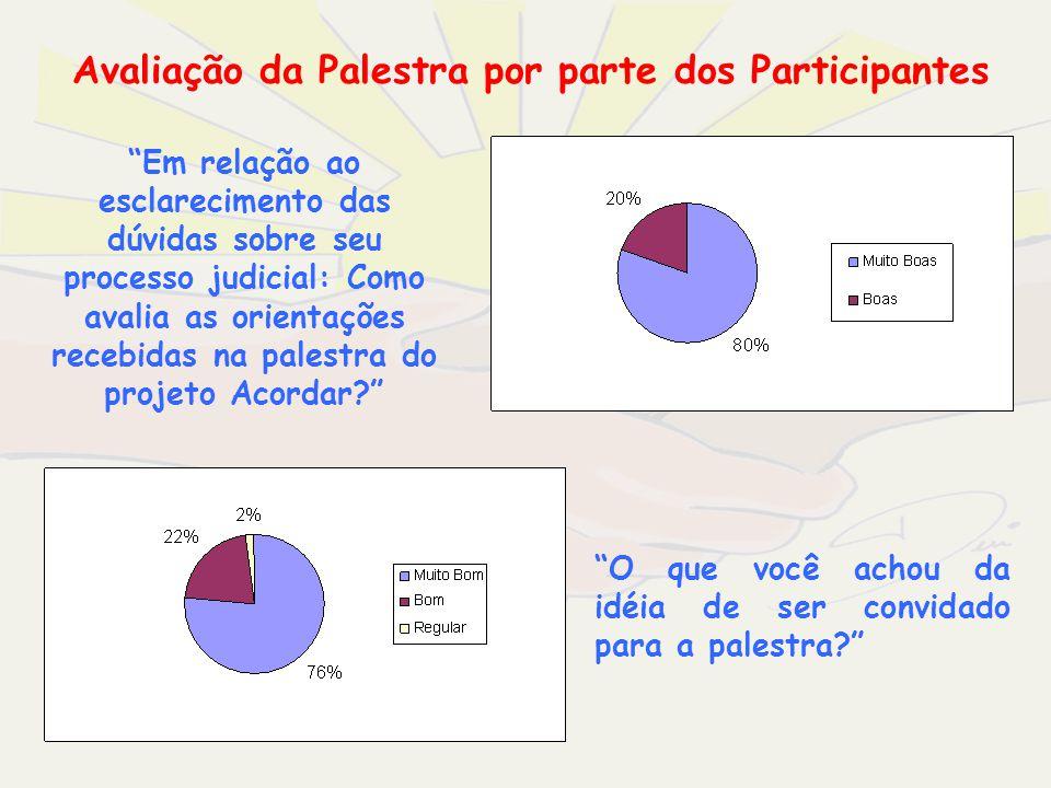 Avaliação da Palestra por parte dos Participantes Em relação ao esclarecimento das dúvidas sobre seu processo judicial: Como avalia as orientações rec