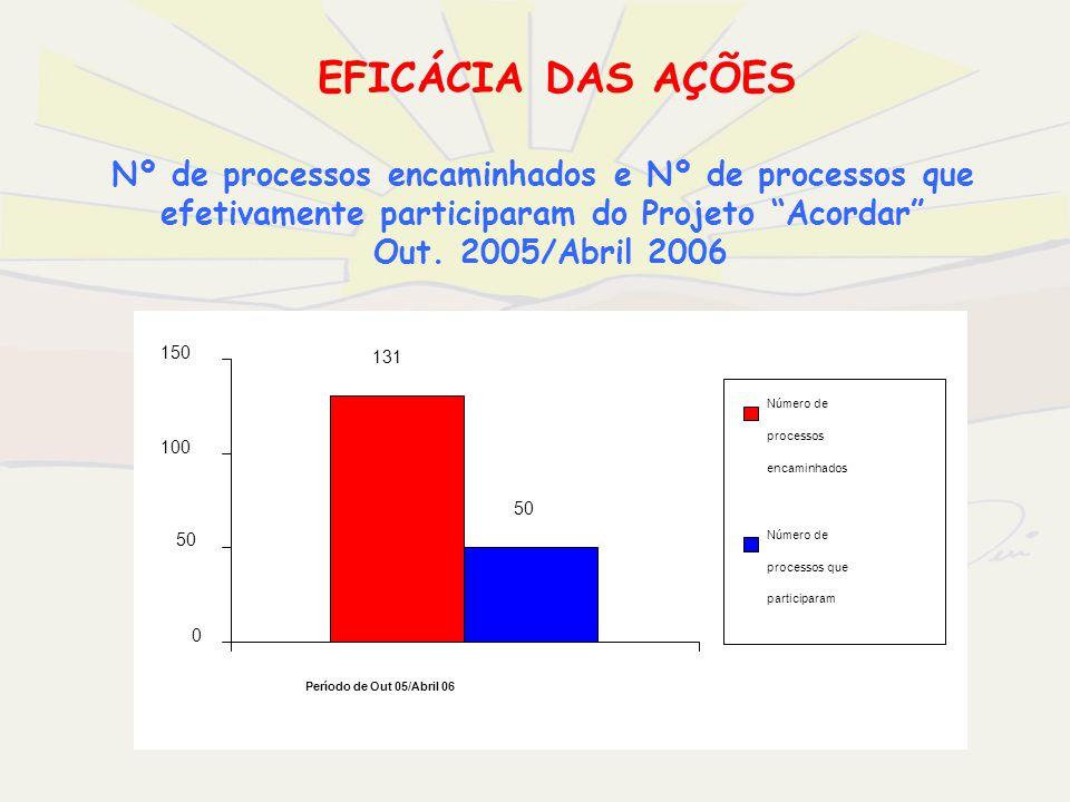 EFICÁCIA DAS AÇÕES 131 50 0 100 150 Período de Out 05/Abril 06 Número de processos encaminhados Número de processos que participaram Nº de processos e