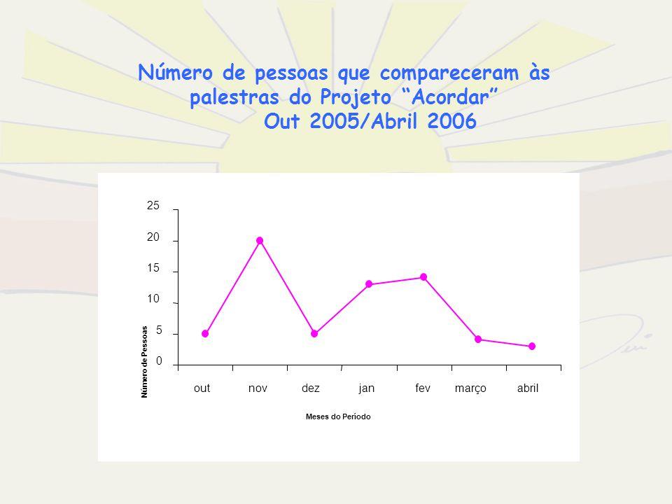 Número de pessoas que compareceram às palestras do Projeto Acordar Out 2005/Abril 2006 0 5 10 15 20 25 outnovdezjanfevmarçoabril Meses do Período Núme