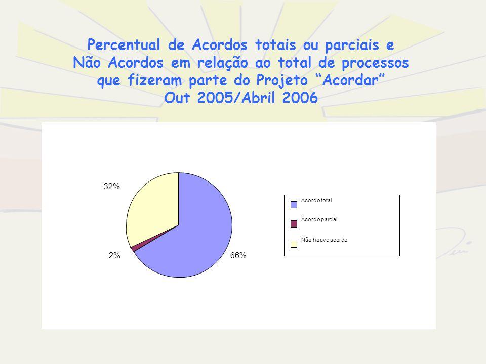 Percentual de Acordos totais ou parciais e Não Acordos em relação ao total de processos que fizeram parte do Projeto Acordar Out 2005/Abril 2006 66%2%