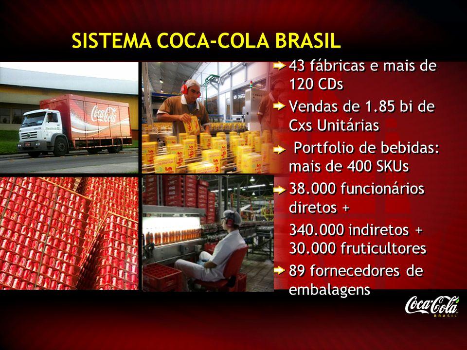 43 fábricas e mais de 120 CDs Vendas de 1.85 bi de Cxs Unitárias Portfolio de bebidas: mais de 400 SKUs 38.000 funcionários diretos + 340.000 indireto