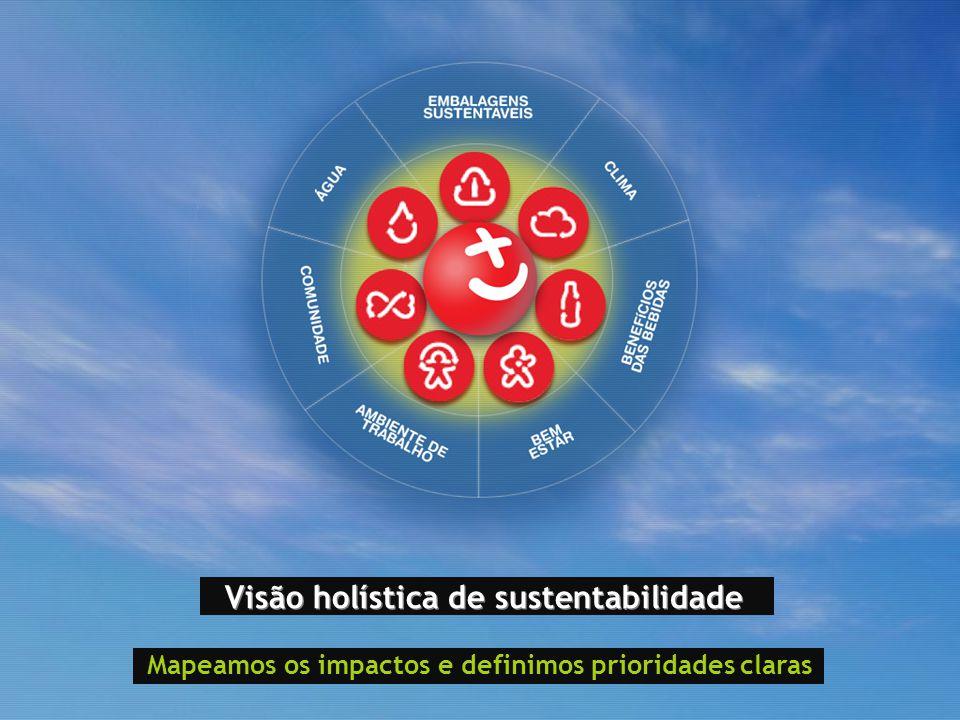 Visão holística de sustentabilidade Mapeamos os impactos e definimos prioridades claras
