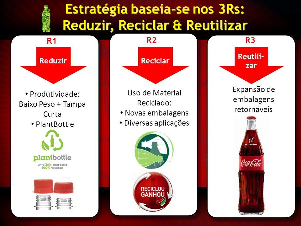 Estratégia baseia-se nos 3Rs: Reduzir, Reciclar & Reutilizar Produtividade: Baixo Peso + Tampa Curta PlantBottle Uso de Material Reciclado: Novas emba
