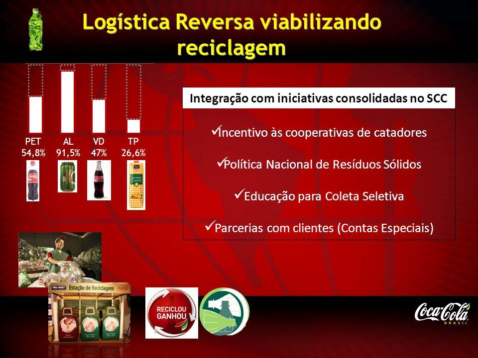Logística Reversa viabilizando reciclagem Incentivo às cooperativas de catadores Política Nacional de Resíduos Sólidos Educação para Coleta Seletiva P
