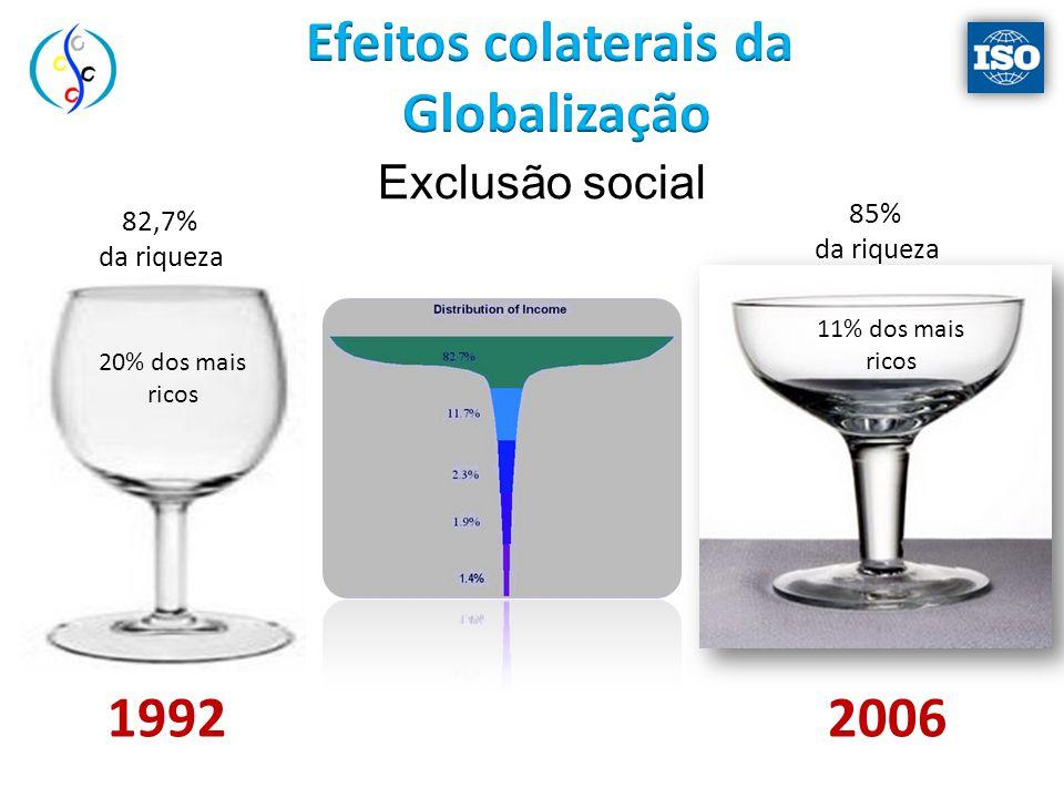 Exclusão social 82,7% da riqueza 85% da riqueza 11% dos mais ricos 20% dos mais ricos 19922006