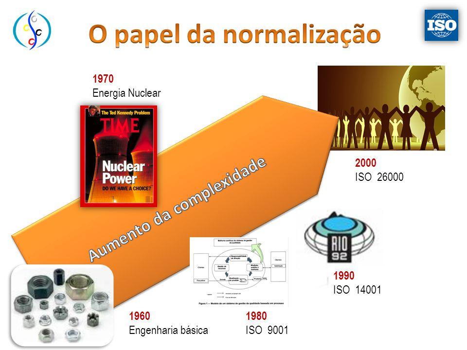 1960 Engenharia básica 1970 Energia Nuclear 1980 ISO 9001 1990 ISO 14001 2000 ISO 26000