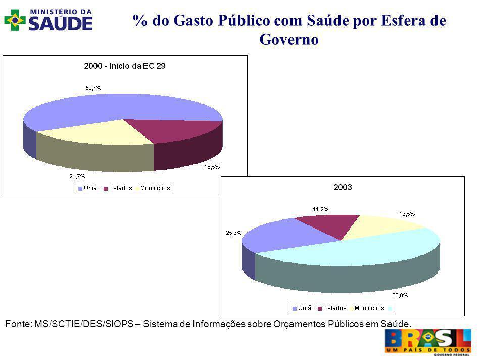 % do Gasto Público com Saúde por Esfera de Governo Fonte: MS/SCTIE/DES/SIOPS – Sistema de Informações sobre Orçamentos Públicos em Saúde.