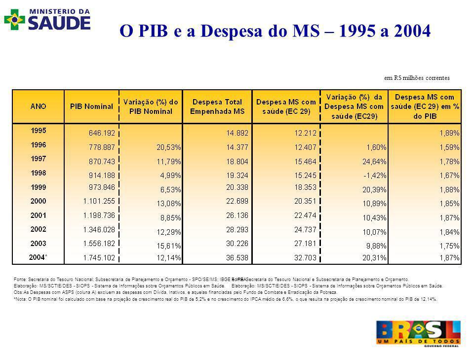 O PIB e a Despesa do MS – 1995 a 2004 em R$ milhões correntes Fonte: Secretaria do Tesouro Nacional; Subsecretaria de Planejamento e Orçamento - SPO/SE/MS; IBGE e IPEA.Fonte: Secretaria do Tesouro Nacional e Subsecretaria de Planejamento e Orçamento.