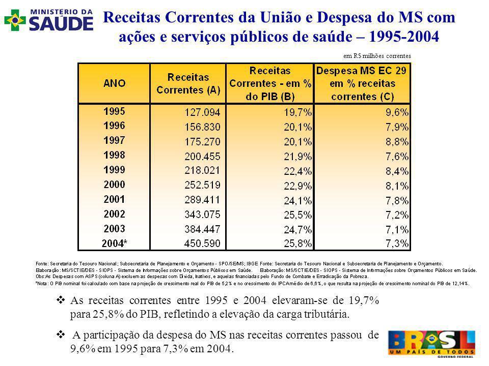 Receitas Correntes da União e Despesa do MS com ações e serviços públicos de saúde – 1995-2004 As receitas correntes entre 1995 e 2004 elevaram-se de 19,7% para 25,8% do PIB, refletindo a elevação da carga tributária.