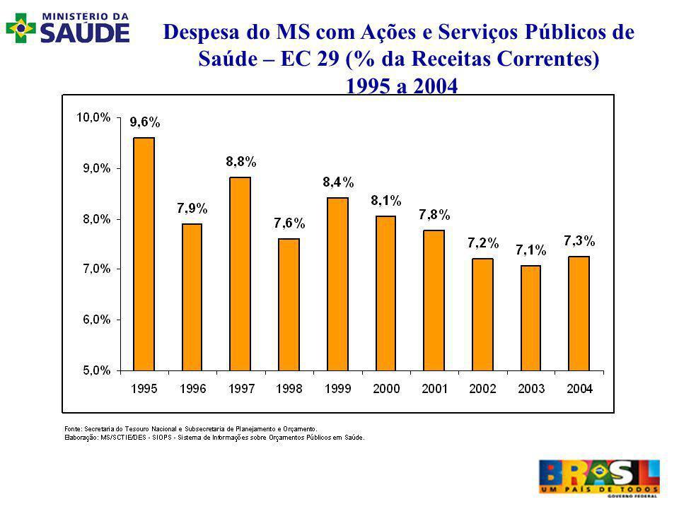 Despesa do MS com Ações e Serviços Públicos de Saúde – EC 29 (% da Receitas Correntes) 1995 a 2004