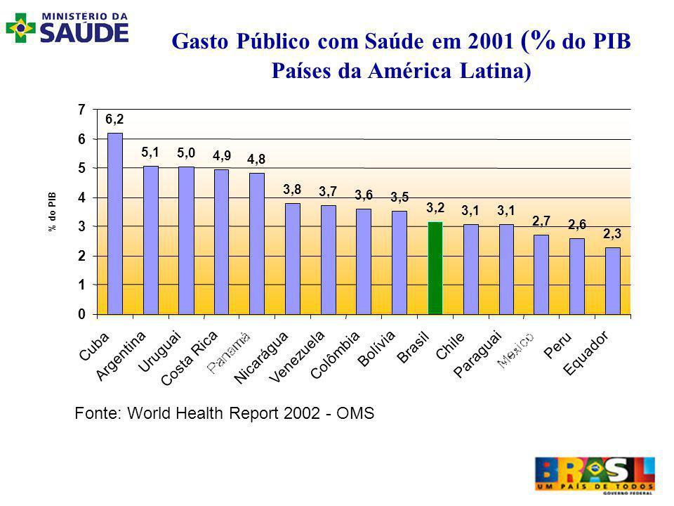 Gasto Público com Saúde em 2001 (% do PIB Países da América Latina) 6,2 5,1 5,0 4,9 4,8 3,8 3,7 3,6 3,5 3,2 3,1 2,7 2,6 2,3 0 1 2 3 4 5 6 7 Cuba Argentina Uruguai Costa Rica Nicarágua Venezuela Colômbia Bolívia Brasil Chile Paraguai Peru Equador % do PIB Fonte: World Health Report 2002 - OMS
