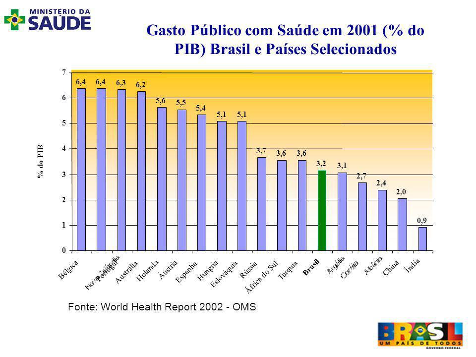 Gasto Público com Saúde em 2001 (% do PIB) Brasil e Países Selecionados 6,4 6,3 6,2 5,6 5,5 5,4 5,1 3,7 3,6 3,2 3,1 2,7 2,4 2,0 0,9 0 1 2 3 4 5 6 7 Bélgica Portugal Austrália Holanda Áustria Espanha Hungria Eslováquia Rússia África do Sul Turquia Brasil China Índia % do PIB Fonte: World Health Report 2002 - OMS