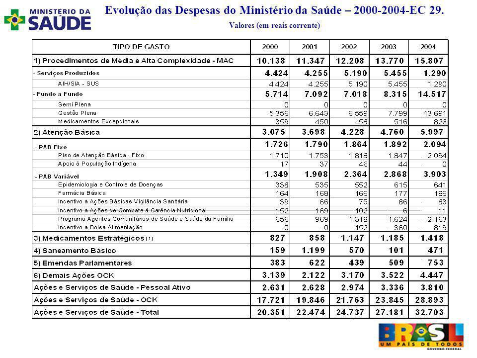 Evolução das Despesas do Ministério da Saúde – 2000-2004-EC 29. Valores (em reais corrente)