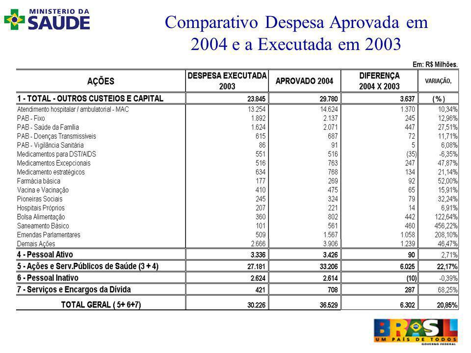 Comparativo Despesa Aprovada em 2004 e a Executada em 2003