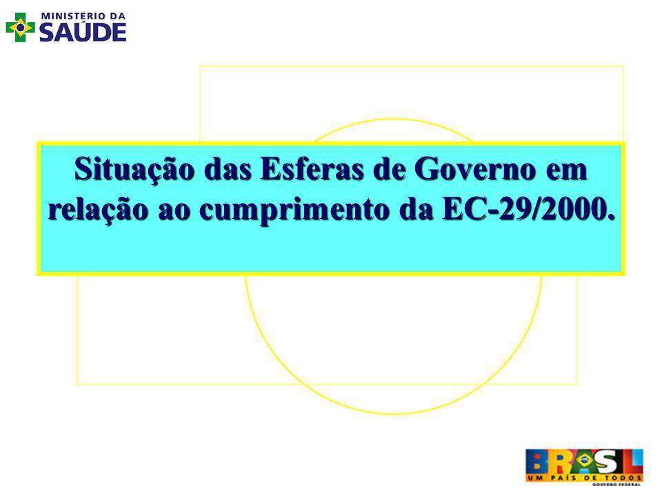 Situação das Esferas de Governo em relação ao cumprimento da EC-29/2000.