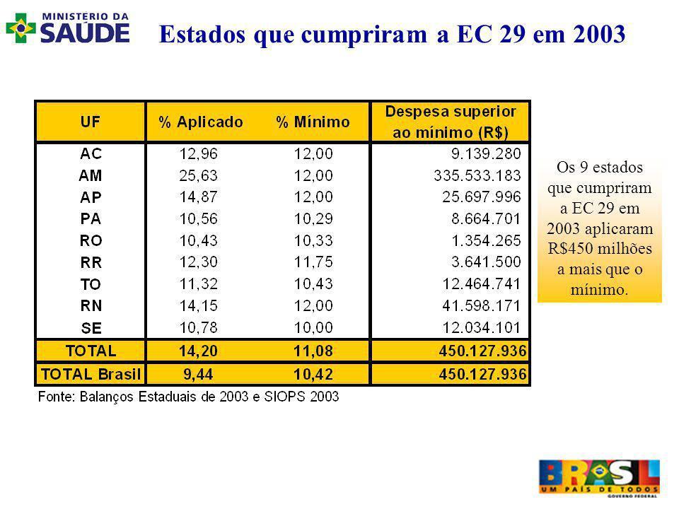 Estados que cumpriram a EC 29 em 2003 Os 9 estados que cumpriram a EC 29 em 2003 aplicaram R$450 milhões a mais que o mínimo.