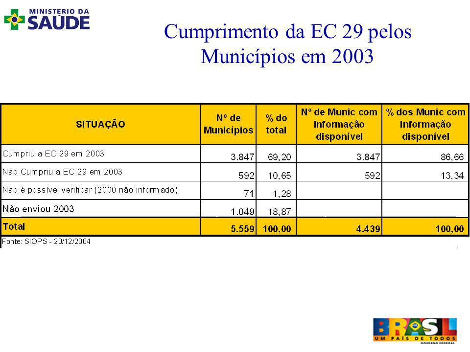 Cumprimento da EC 29 pelos Municípios em 2003