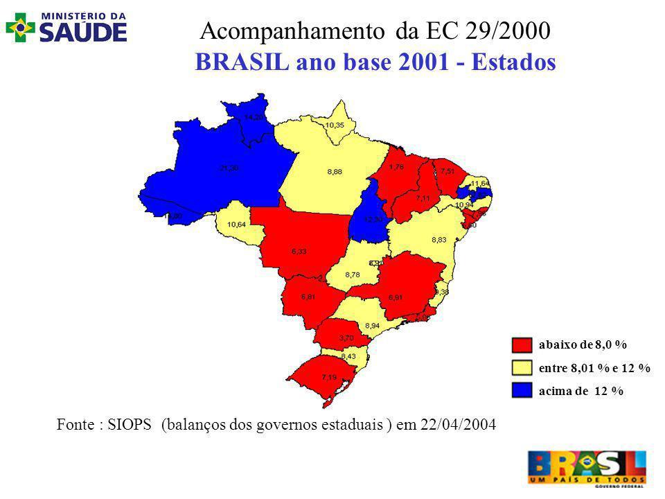 Acompanhamento da EC 29/2000 BRASIL ano base 2001 - Estados Fonte : SIOPS (balanços dos governos estaduais ) em 22/04/2004 abaixo de 8,0 % entre 8,01 % e 12 % acima de 12 %