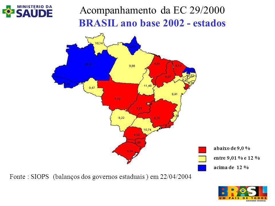 Acompanhamento da EC 29/2000 BRASIL ano base 2002 - estados Fonte : SIOPS (balanços dos governos estaduais ) em 22/04/2004 abaixo de 9,0 % entre 9,01 % e 12 % acima de 12 %