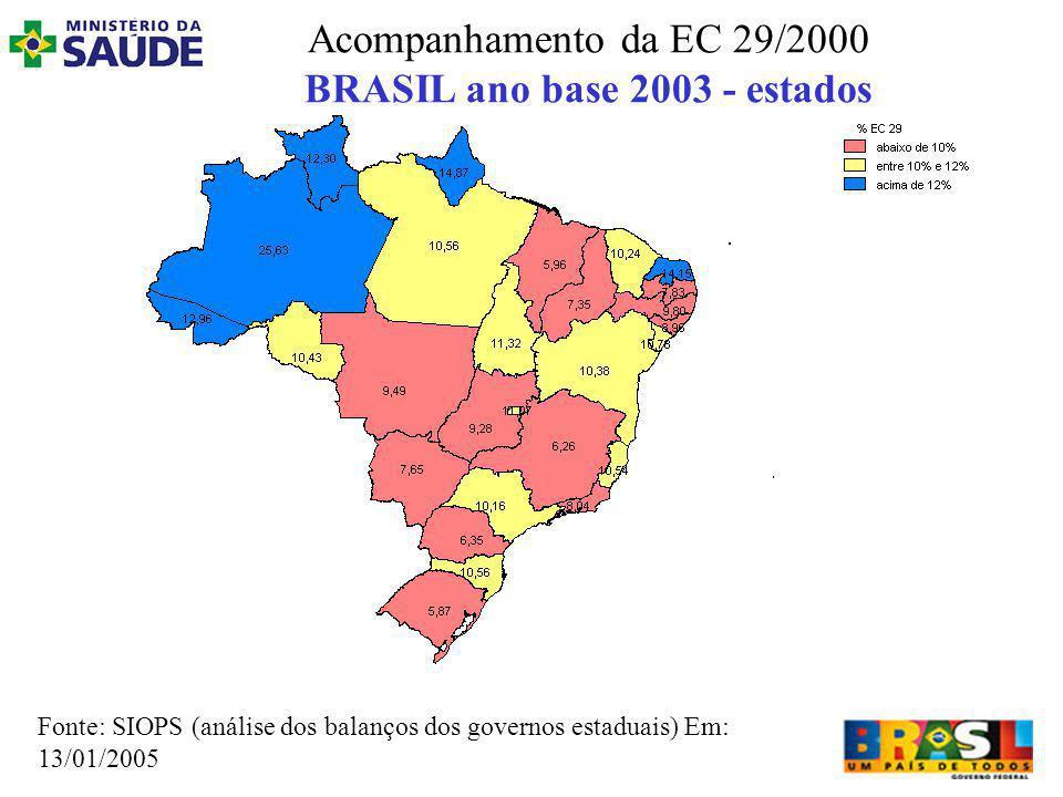 Acompanhamento da EC 29/2000 BRASIL ano base 2003 - estados Fonte: SIOPS (análise dos balanços dos governos estaduais) Em: 13/01/2005