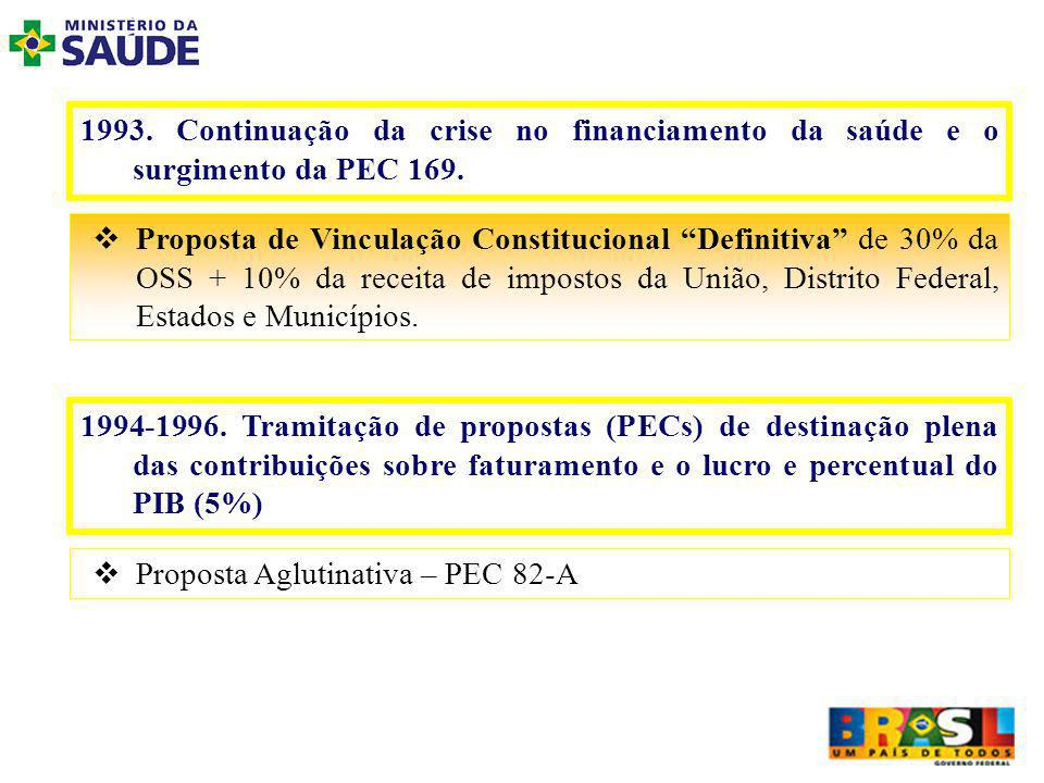 Proposta de Vinculação Constitucional Definitiva de 30% da OSS + 10% da receita de impostos da União, Distrito Federal, Estados e Municípios.