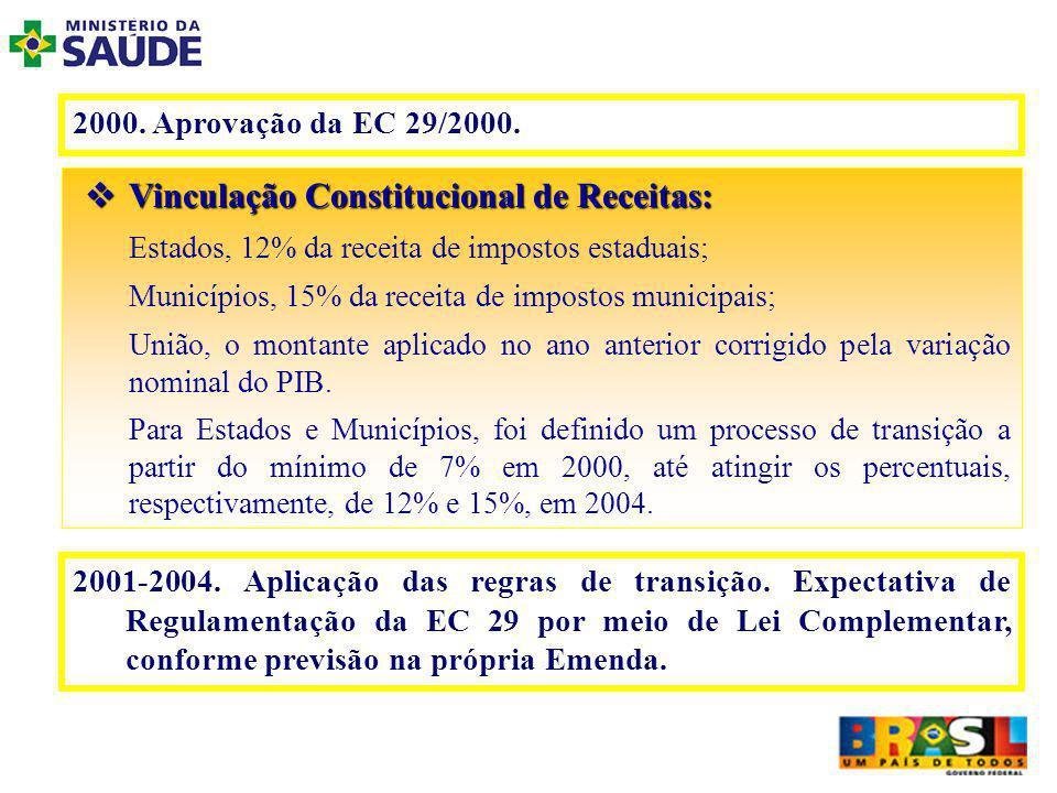 Gasto Público com Saúde em 2001 (% do PIB) Brasil e Países do G7 8,1 7,3 6,7 6,36,2 3,2 0 1 2 3 4 5 6 7 8 9 AlemanhaFrançaCanadáItáliaInglaterraJapãoEUABrasil Fonte: World Health Report 2002 - OMS
