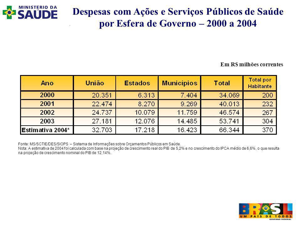 Despesas com Ações e Serviços Públicos de Saúde por Esfera de Governo – 2000 a 2004 Em R$ milhões correntes Fonte: MS/SCTIE/DES/SIOPS – Sistema de Informações sobre Orçamentos Públicos em Saúde.