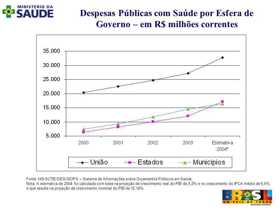 Despesas Públicas com Saúde por Esfera de Governo – em R$ milhões correntes Fonte: MS/SCTIE/DES/SIOPS – Sistema de Informações sobre Orçamentos Públicos em Saúde.