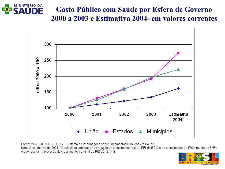 Gasto Público com Saúde por Esfera de Governo 2000 a 2003 e Estimativa 2004- em valores correntes Fonte: MS/SCTIE/DES/SIOPS – Sistema de Informações sobre Orçamentos Públicos em Saúde.