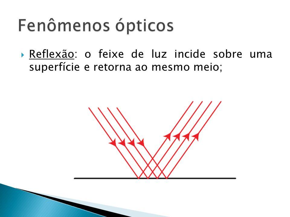 Reflexão: o feixe de luz incide sobre uma superfície e retorna ao mesmo meio;