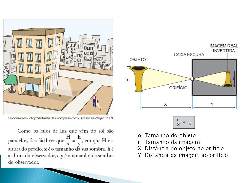 o: Tamanho do objeto i: Tamanho da imagem X: Distância do objeto ao orifício Y: Distância da imagem ao orifício