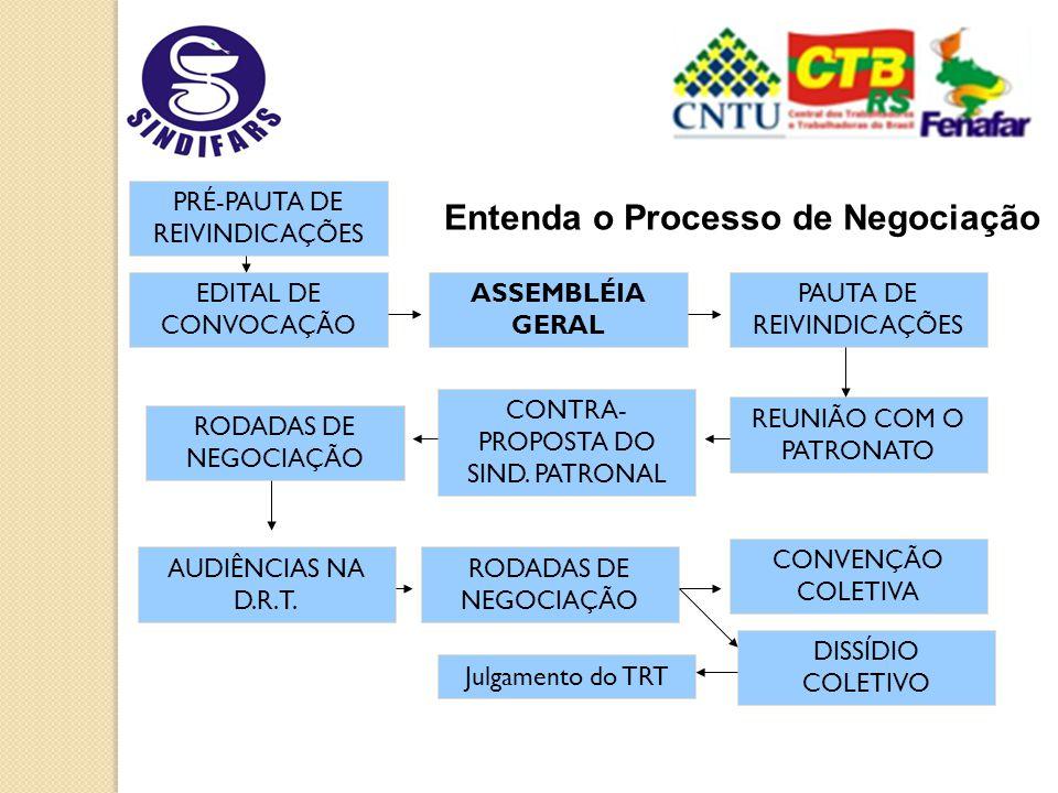 EDITAL DE CONVOCAÇÃO REUNIÃO COM O PATRONATO ASSEMBLÉIA GERAL PAUTA DE REIVINDICAÇÕES CONTRA- PROPOSTA DO SIND.
