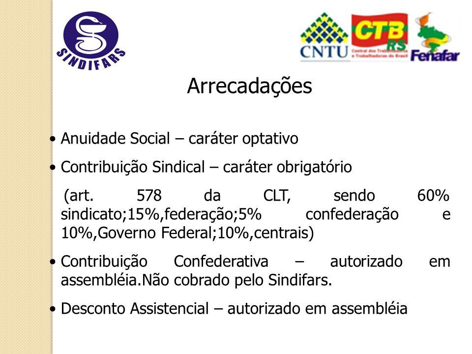 Arrecadações Anuidade Social – caráter optativo Contribuição Sindical – caráter obrigatório (art.