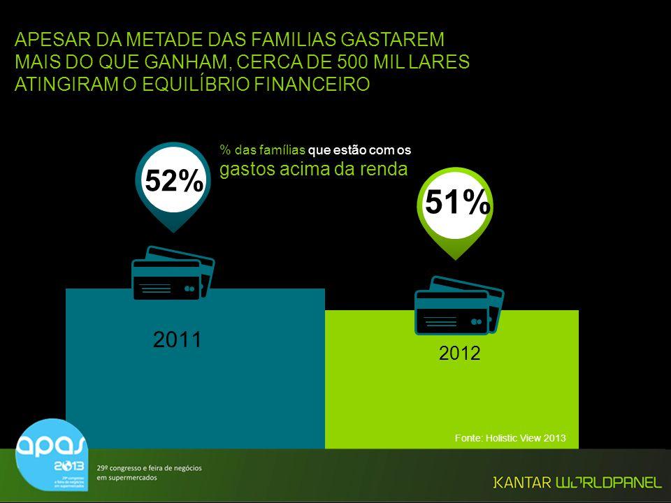 © Kantar Worldpanel % das famílias que estão com os gastos acima da renda 52% 51% 2011 2012 APESAR DA METADE DAS FAMILIAS GASTAREM MAIS DO QUE GANHAM,