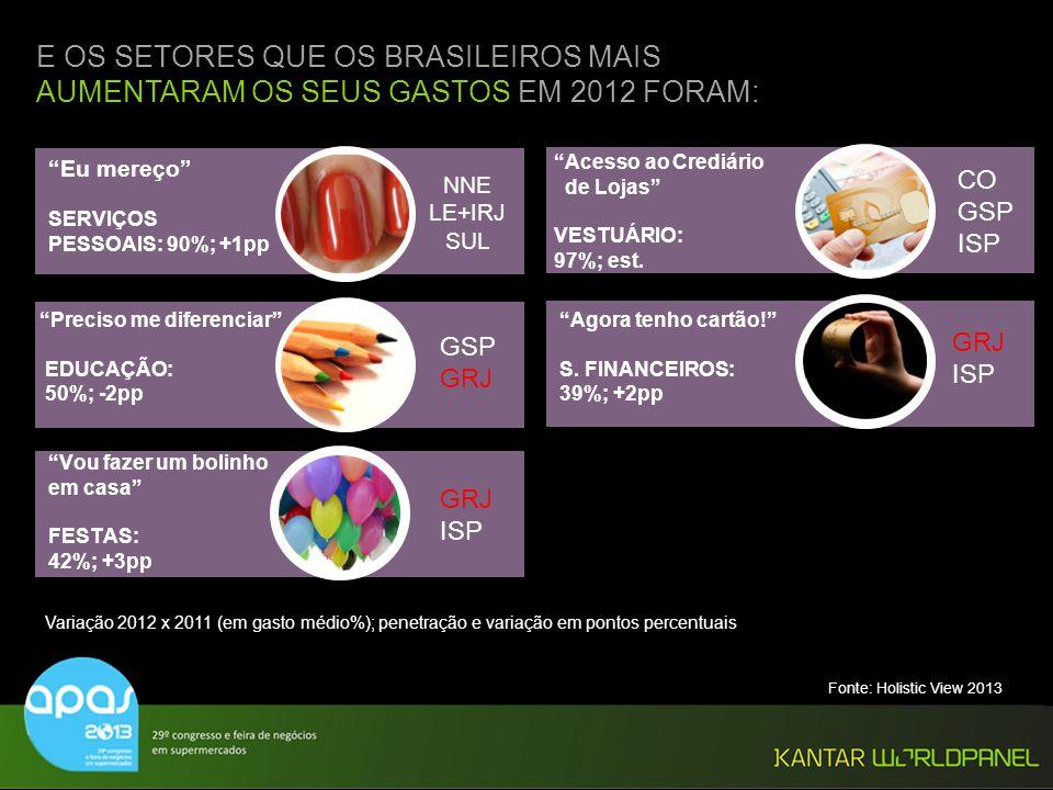 © Kantar Worldpanel GSP GRJ ISP Variação 2012 x 2011 (em gasto médio%); penetração e variação em pontos percentuais NNE LE+IRJ SUL E OS SETORES QUE OS