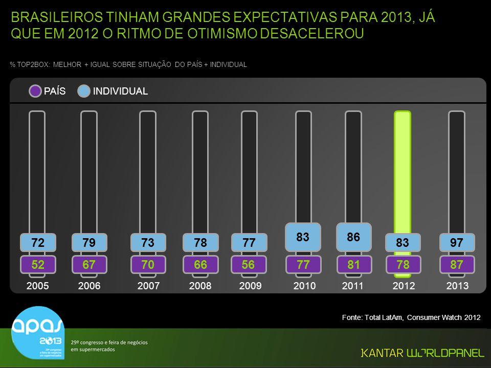 © Kantar Worldpanel 13 BRASILEIROS TINHAM GRANDES EXPECTATIVAS PARA 2013, JÁ QUE EM 2012 O RITMO DE OTIMISMO DESACELEROU % TOP2BOX: MELHOR + IGUAL SOB