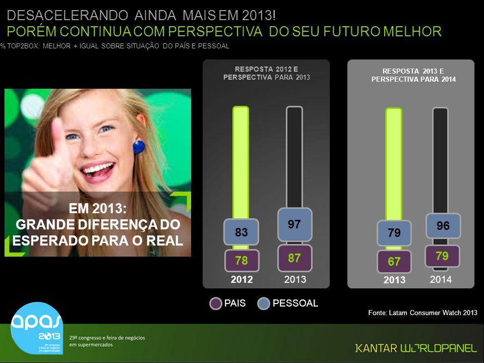 © Kantar Worldpanel 14 % TOP2BOX: MELHOR + IGUAL SOBRE SITUAÇÃO DO PAÍS E PESSOAL 2013 PAISPESSOAL 2014 96 79 67 DESACELERANDO AINDA MAIS EM 2013! POR