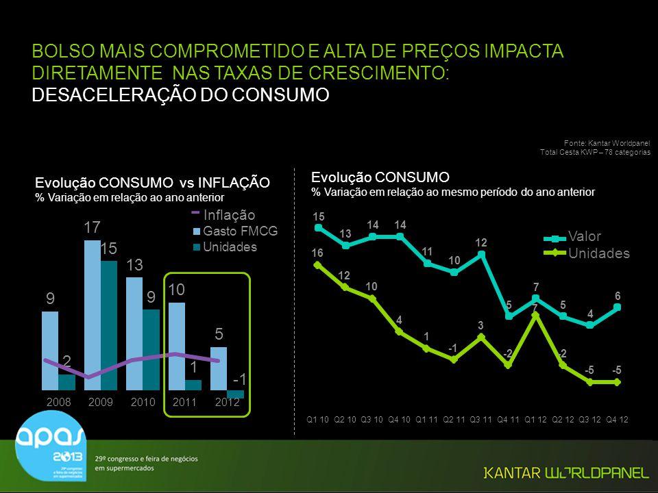 © Kantar Worldpanel - Inflação Evolução CONSUMO vs INFLAÇÃO % Variação em relação ao ano anterior Evolução CONSUMO % Variação em relação ao mesmo perí