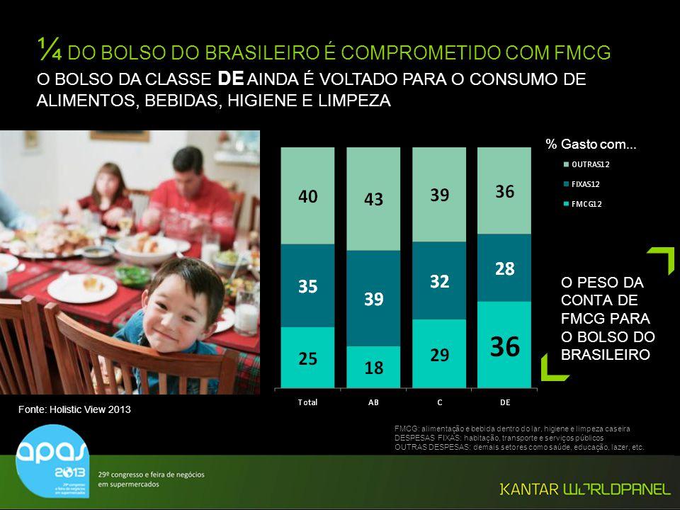 © Kantar Worldpanel % Gasto com... ¼ DO BOLSO DO BRASILEIRO É COMPROMETIDO COM FMCG O BOLSO DA CLASSE DE AINDA É VOLTADO PARA O CONSUMO DE ALIMENTOS,
