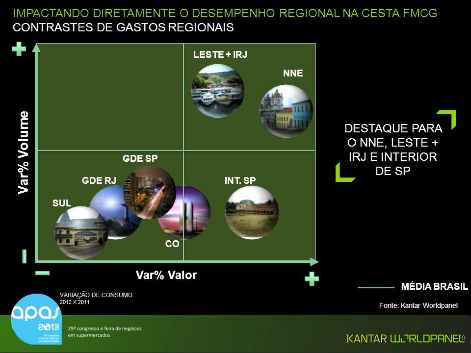© Kantar Worldpanel 20 Var% Volume VARIAÇÃO DE CONSUMO 2012 X 2011 DESTAQUE PARA O NNE, LESTE + IRJ E INTERIOR DE SP Var% Valor NNE LESTE + IRJ INT. S