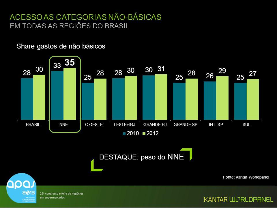 © Kantar Worldpanel 22 ACESSO AS CATEGORIAS NÃO-BÁSICAS EM TODAS AS REGIÕES DO BRASIL DESTAQUE: peso do NNE Share gastos de não básicos Fonte: Kantar
